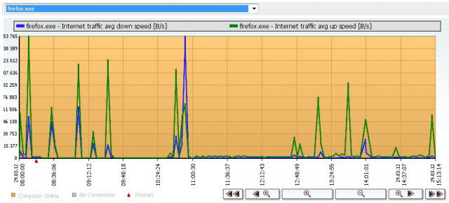 Graph of load of the internet line by a specific program