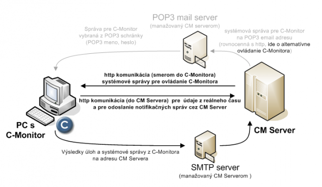 Individual flows of communication between CM Server and C-Monitor