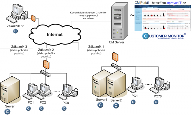 Illustration of communication between the CM Server and C-Monitor client at several customers
