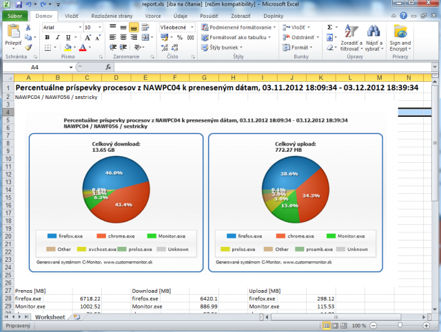 Percentage contribution of particular processes to the transferred data - export into .xls