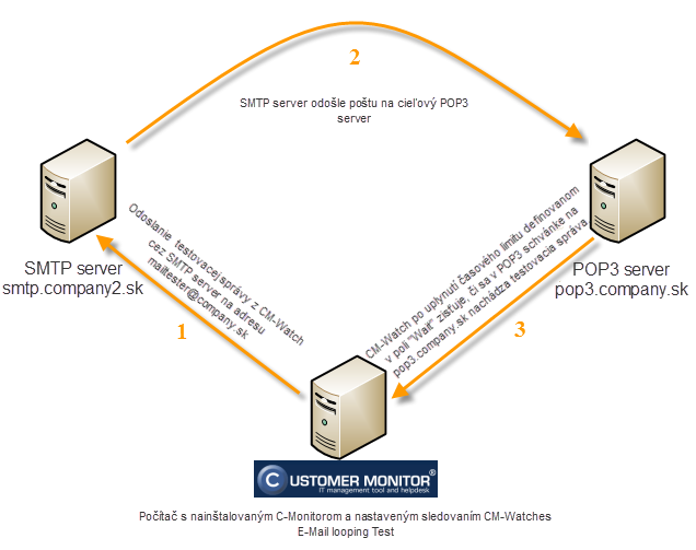 Image: Course of the execution process of the condition E-mail Looping test (testovanie funkčnosti POP3 servera).