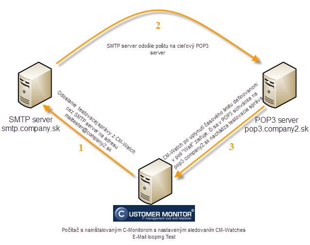 Obrázok: Priebeh procesu vykonávania podmienky E-mail Looping test (testovanie funkčnosti SMTP servera).